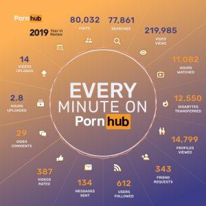 pornhub report